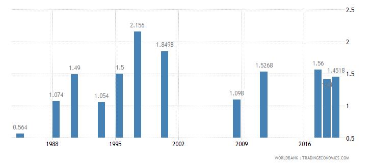 dominican republic physicians per 1 000 people wb data