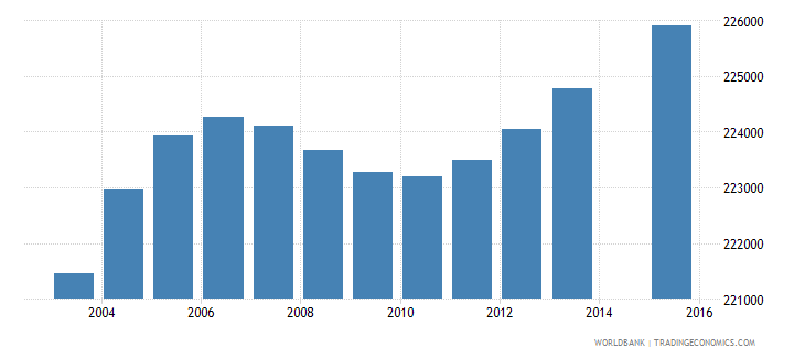 dominican republic population age 0 total wb data