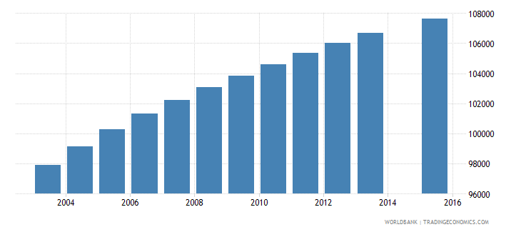 dominican republic population age 11 female wb data