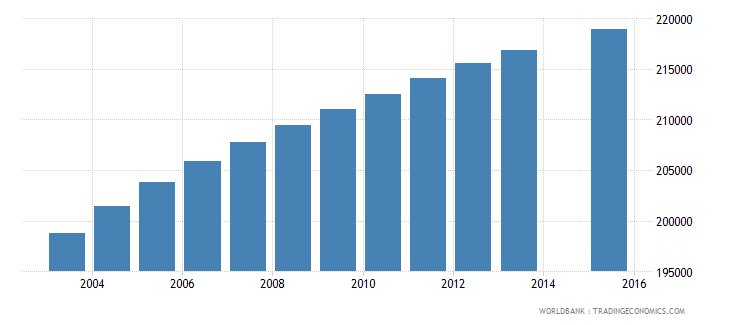 dominican republic population age 11 total wb data