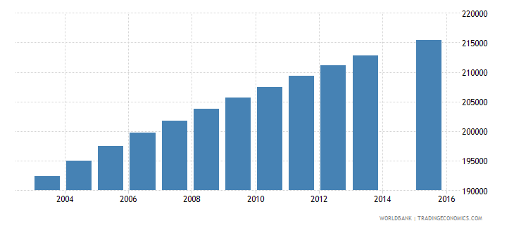 dominican republic population age 13 total wb data