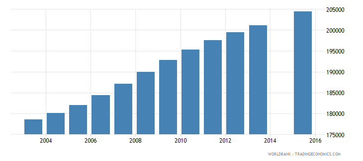 dominican republic population age 17 total wb data