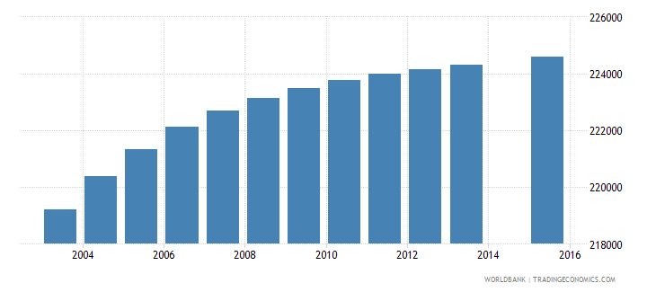 dominican republic population age 2 total wb data