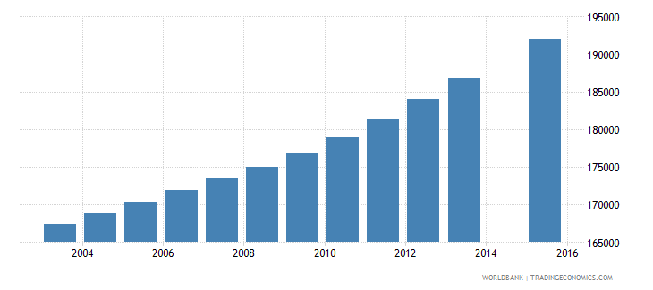 dominican republic population age 21 total wb data