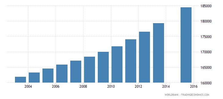 dominican republic population age 23 total wb data