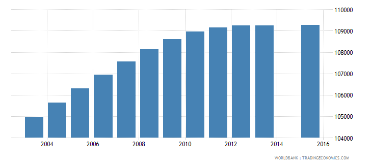 dominican republic population age 5 female wb data