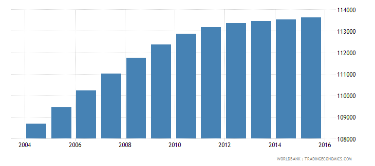 dominican republic population age 6 male wb data