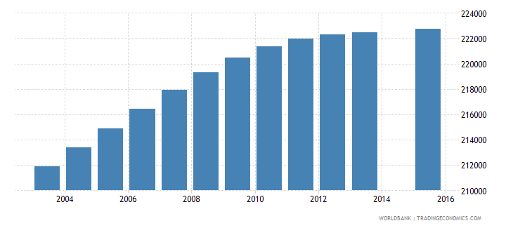 dominican republic population age 6 total wb data