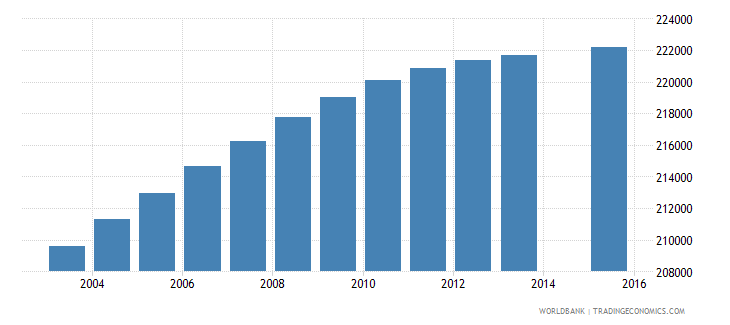 dominican republic population age 7 total wb data