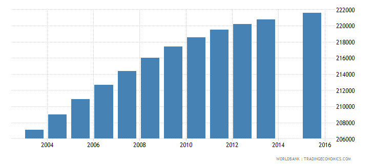 dominican republic population age 8 total wb data
