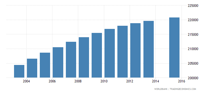 dominican republic population age 9 total wb data