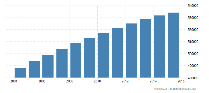 dominican republic population ages 10 14 female wb data