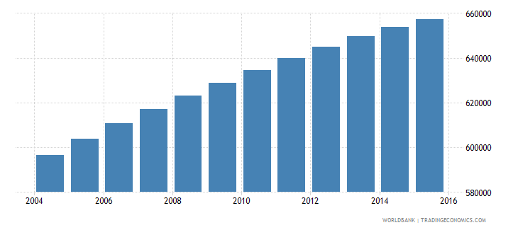 dominican republic population ages 10 15 male wb data