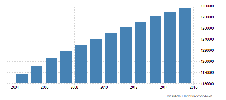 dominican republic population ages 10 15 total wb data