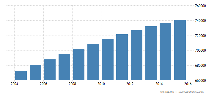 dominican republic population ages 10 16 female wb data