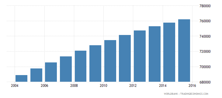 dominican republic population ages 10 16 male wb data