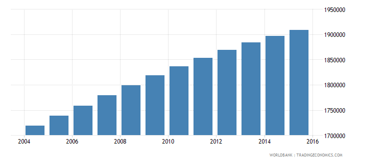 dominican republic population ages 10 18 total wb data