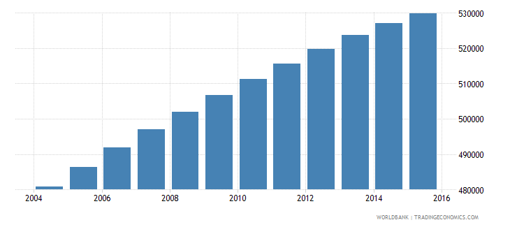 dominican republic population ages 11 15 female wb data