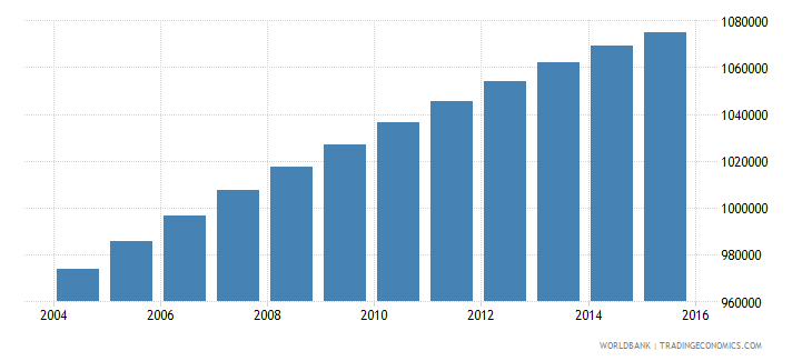 dominican republic population ages 11 15 total wb data
