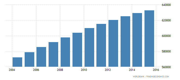 dominican republic population ages 11 16 female wb data