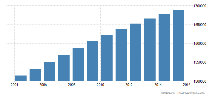 dominican republic population ages 11 18 total wb data