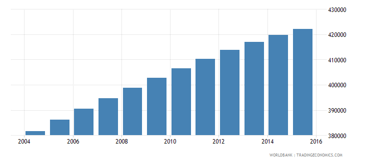 dominican republic population ages 12 15 female wb data