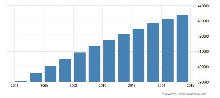 dominican republic population ages 12 15 male wb data