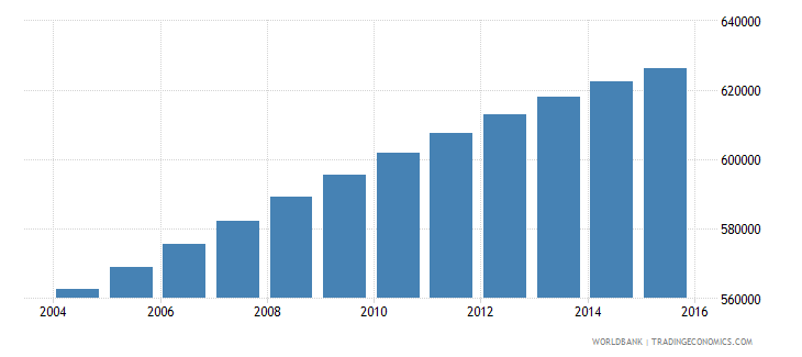 dominican republic population ages 12 17 female wb data