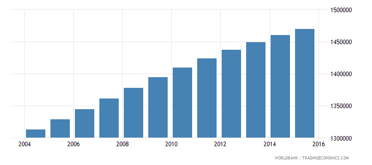 dominican republic population ages 12 18 total wb data