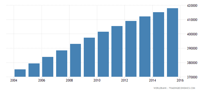 dominican republic population ages 13 16 female wb data