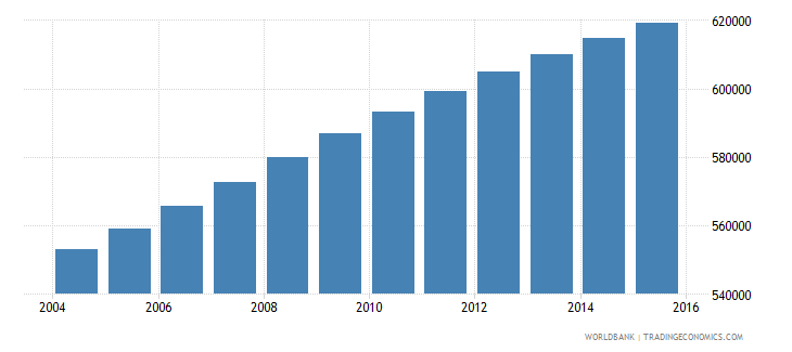 dominican republic population ages 13 18 female wb data