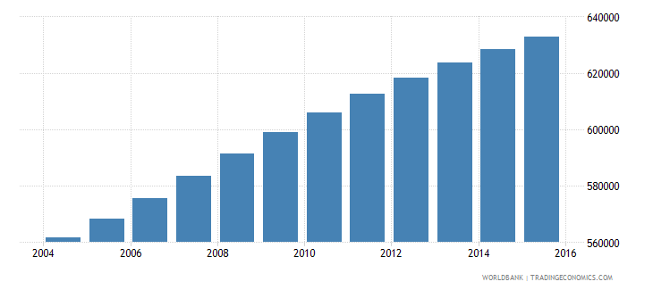 dominican republic population ages 13 18 male wb data