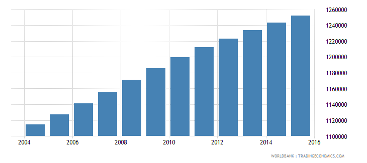 dominican republic population ages 13 18 total wb data