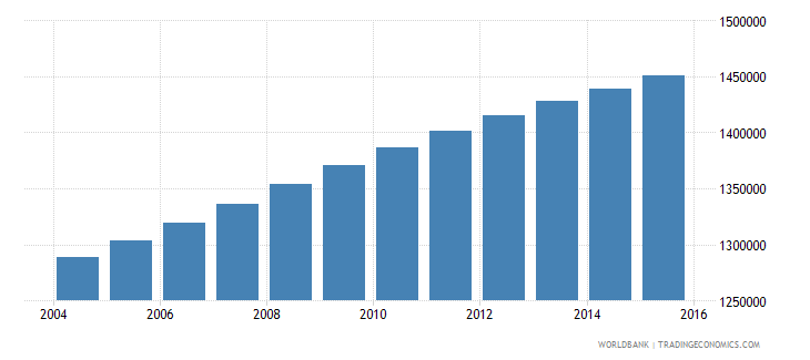 dominican republic population ages 13 19 total wb data