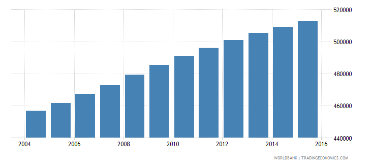 dominican republic population ages 14 18 female wb data
