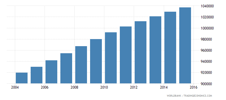dominican republic population ages 14 18 total wb data