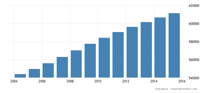dominican republic population ages 14 19 female wb data
