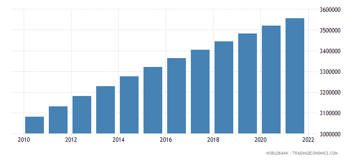 dominican republic population ages 15 64 male wb data