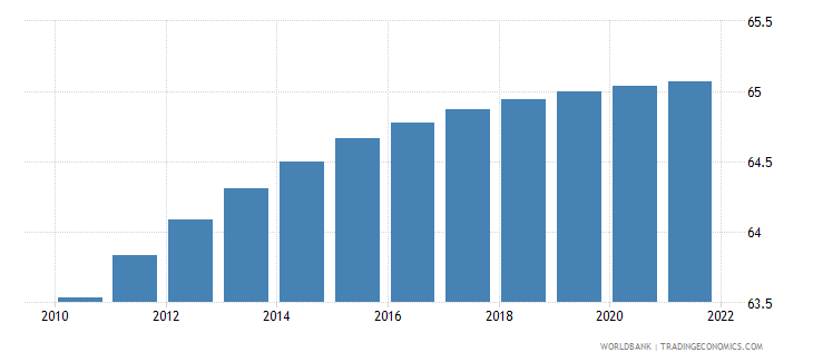 dominican republic population ages 15 64 percent of total wb data