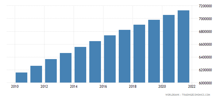 dominican republic population ages 15 64 total wb data