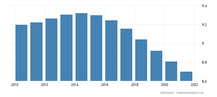 dominican republic population ages 20 24 male percent of male population wb data