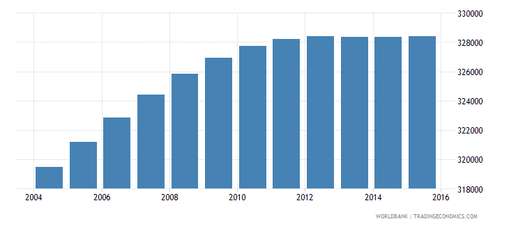 dominican republic population ages 3 5 female wb data