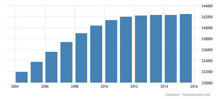 dominican republic population ages 3 5 male wb data