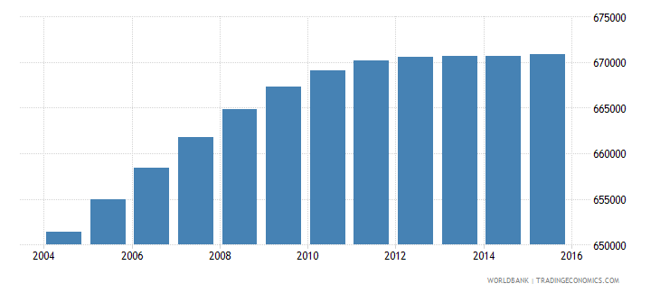 dominican republic population ages 3 5 total wb data