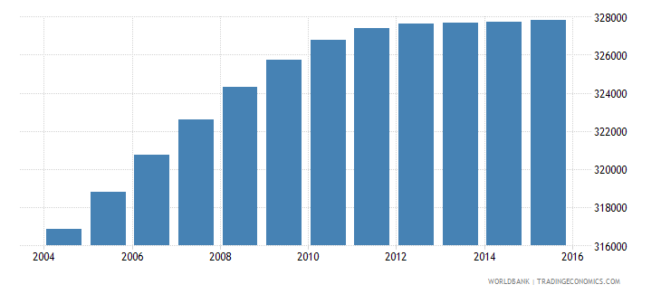 dominican republic population ages 4 6 female wb data