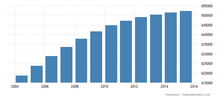 dominican republic population ages 5 10 female wb data