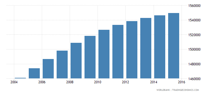 dominican republic population ages 5 11 total wb data