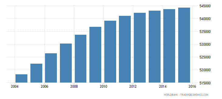 dominican republic population ages 5 9 female wb data