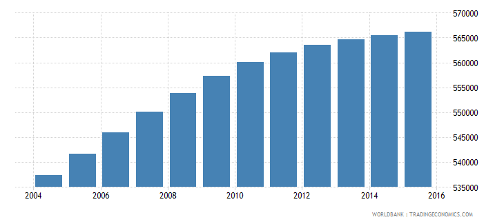 dominican republic population ages 5 9 male wb data