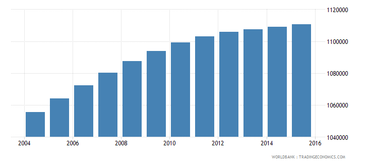 dominican republic population ages 5 9 total wb data